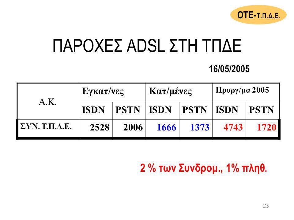 25 ΠΑΡΟΧΕΣ ADSL ΣΤΗ ΤΠΔΕ Α.Κ.Εγκατ/νεςΚατ/μένες Προργ/μα 2005 ISDNPSTNISDNPSTNISDNPSTN ΣΥΝ.