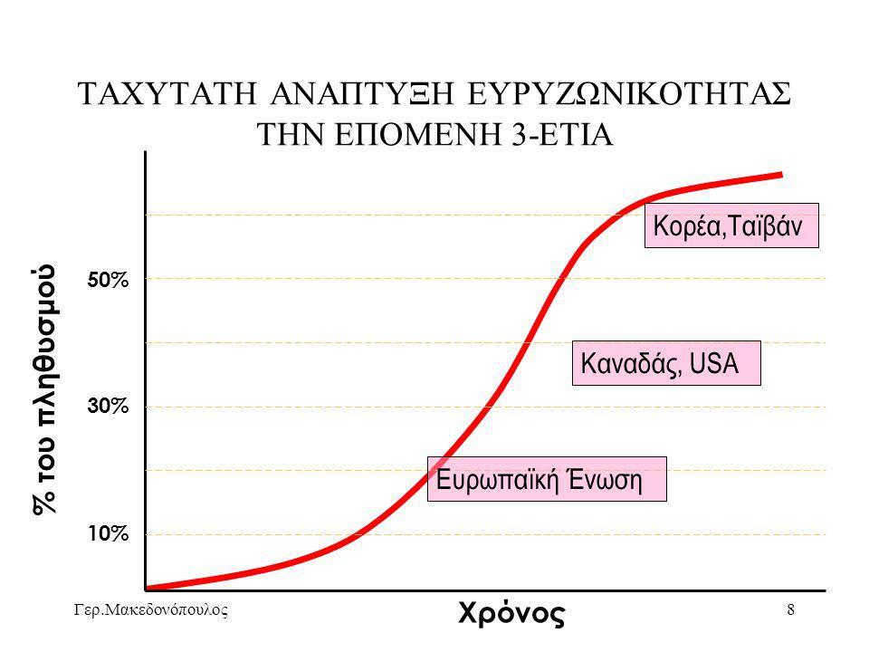 Γερ.Μακεδονόπουλος9 ΔΙΕΙΣΔΥΣΗ ΓΡΑΜΜΩΝ ADSL ΣΤΗΝ Ε.Ε. (2004) ΟΤΕ- Τ.Π.Δ.Ε. 2005: 3% Ελλάς