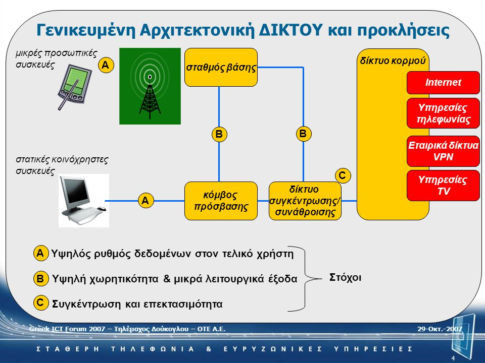 Greek ICT Forum 2007 – Τηλέμαχος Δούκογλου – ΟΤΕ Α.Ε.29-Oκτ.-2007 4 σταθμός βάσης κόμβος πρόσβασης δίκτυο συγκέντρωσης/ συνάθροισης δίκτυο κορμού Υπηρ