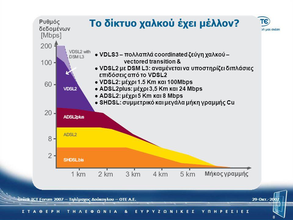 Greek ICT Forum 2007 – Τηλέμαχος Δούκογλου – ΟΤΕ Α.Ε.29-Oκτ.-2007 8 Ρυθμός δεδομένων Μήκος γραμμής ● VDLS3 – πολλαπλά coordinated ζεύγη χαλκού – vecto