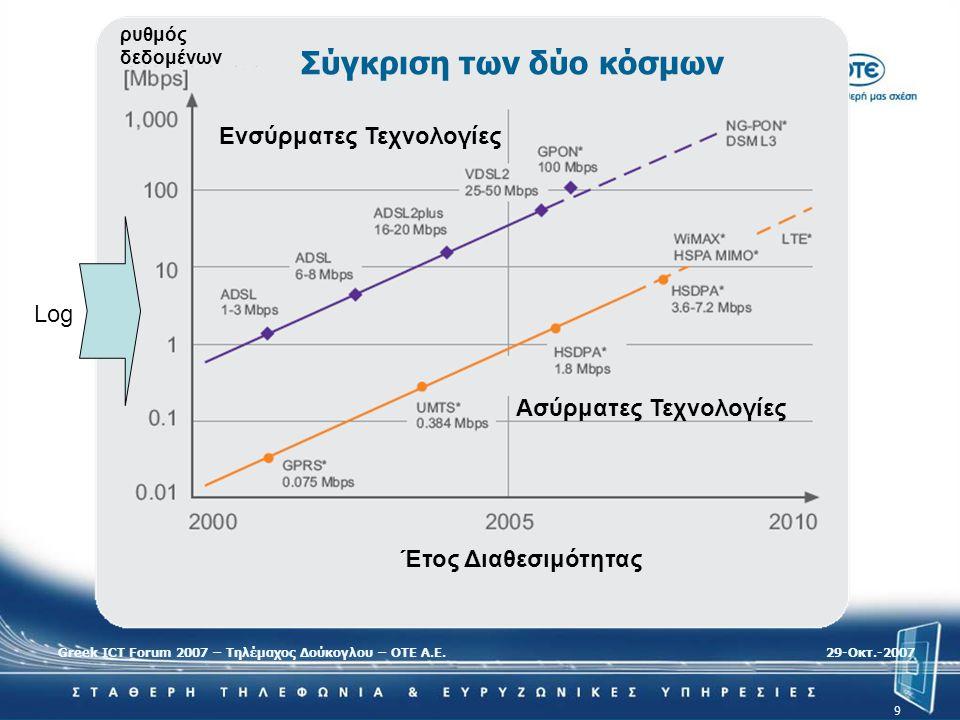 Greek ICT Forum 2007 – Τηλέμαχος Δούκογλου – ΟΤΕ Α.Ε.29-Oκτ.-2007 9 ρυθμός δεδομένων Ενσύρματες Τεχνολογίες Ασύρματες Τεχνολογίες Έτος Διαθεσιμότητας