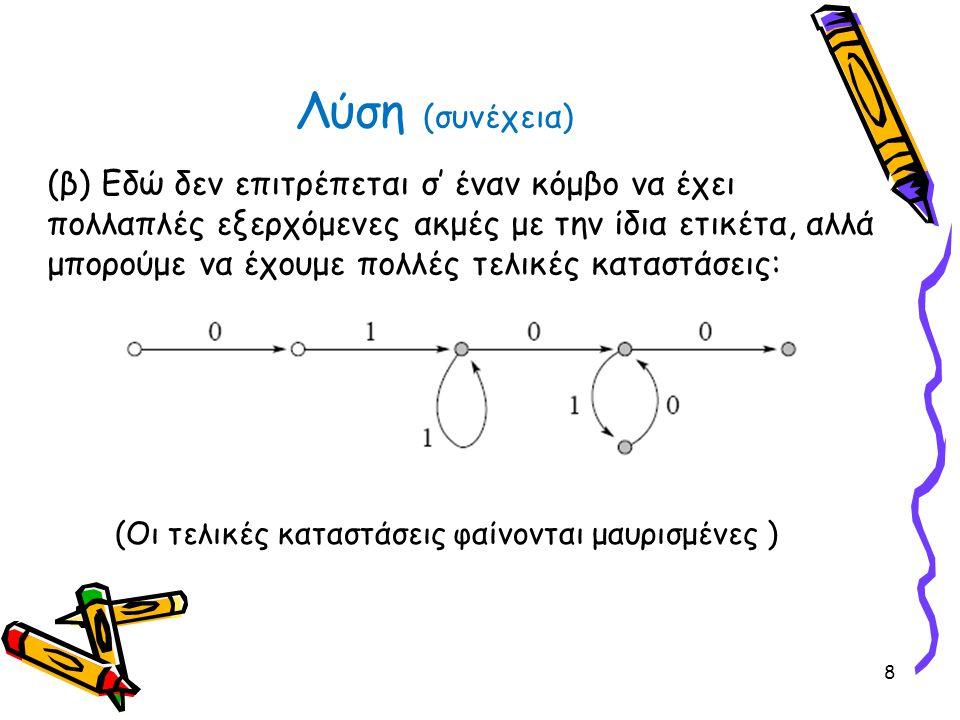 Λύση (συνέχεια) (β) Εδώ δεν επιτρέπεται σ' έναν κόμβο να έχει πολλαπλές εξερχόμενες ακμές με την ίδια ετικέτα, αλλά μπορούμε να έχουμε πολλές τελικές