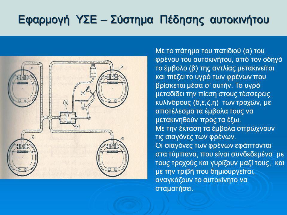 Εφαρμογή ΥΣΕ – Σύστημα Πέδησης αυτοκινήτου Με το πάτημα του πατιδιού (α) του φρένου του αυτοκινήτου, από τον οδηγό το έμβολο (β) της αντλίας μετακινεί