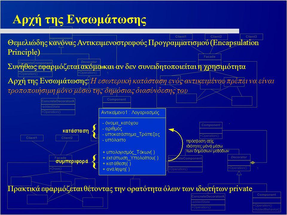LSP – Liskov Substitution Principle Κυριότεροι Μηχανισμοί OOPL: Αφαίρεση, Πολυμορφισμός Σε statically typed languages μηχανισμός υποστήριξης είναι η κληρονομικότητα Τι συνιστά καλή ιεραρχία κλάσεων .