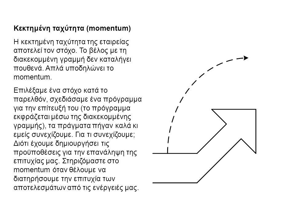 Κεκτημένη ταχύτητα (momentum) Η κεκτημένη ταχύτητα της εταιρείας αποτελεί τον στόχο.