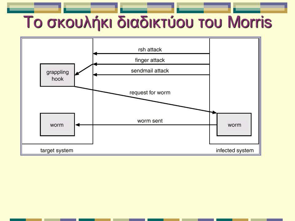 Το σκουλήκι διαδικτύου του Morris