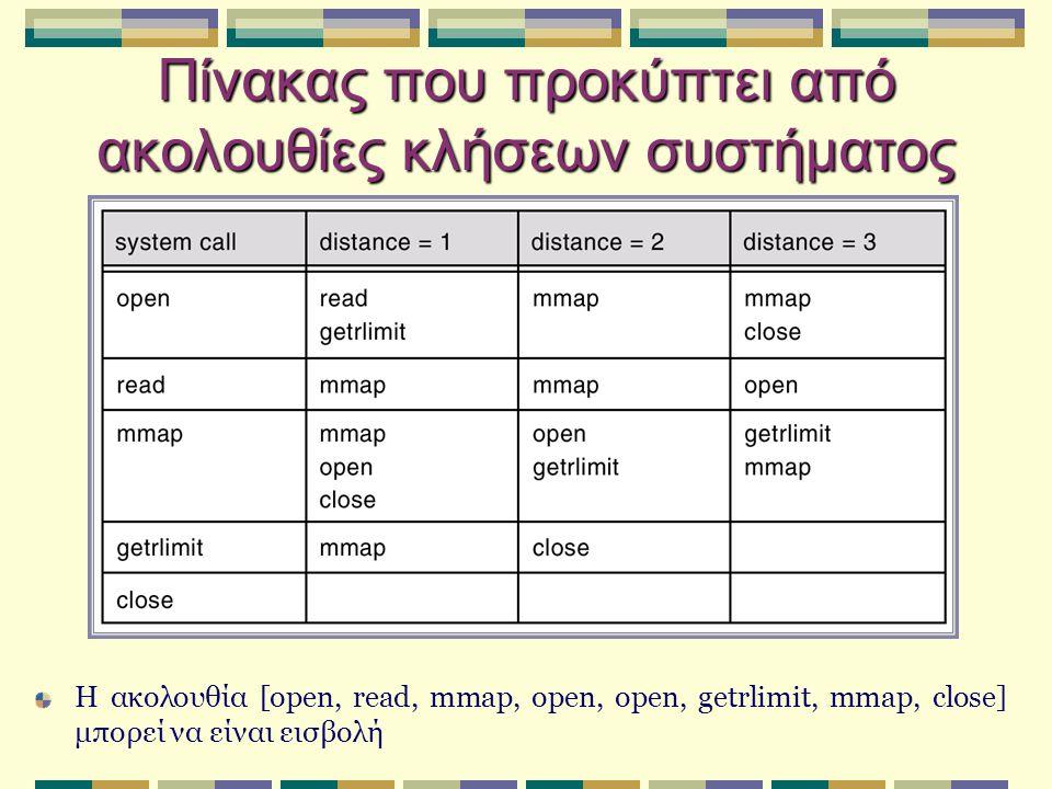 Πίνακας που προκύπτει από ακολουθίες κλήσεων συστήματος Η ακολουθία [open, read, mmap, open, open, getrlimit, mmap, close] μπορεί να είναι εισβολή