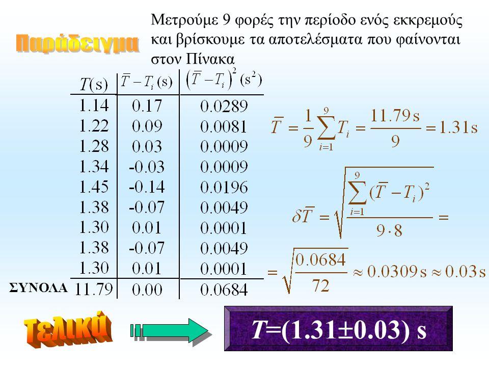 Μετρούμε 9 φορές την περίοδο ενός εκκρεμούς και βρίσκουμε τα αποτελέσματα που φαίνονται στον Πίνακα ΣΥΝΟΛΑ Τ=(1.31  0.03) s