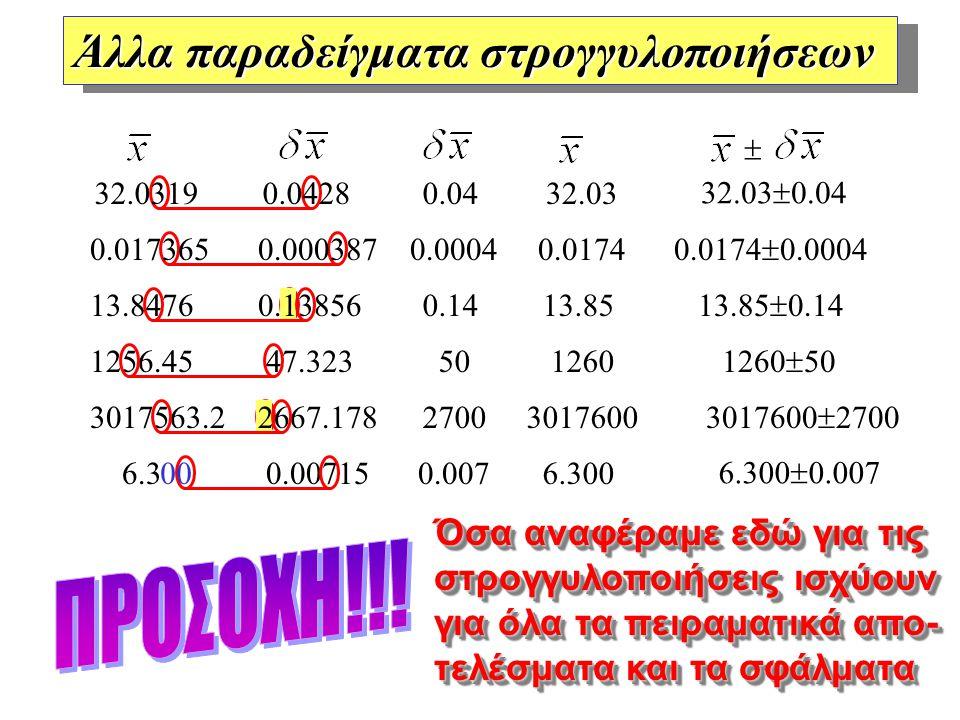 Άλλα παραδείγματα στρογγυλοποιήσεων 32.0319 0.0428 0.017365 0.000387 13.8476 0.13856 1256.45 47.323 3017563.2 2667.178 6.3 0.00715 0.0004 0.14 50 2700 0.007 0.0174 13.85 1260 3017600 6.300 0.0174  0.0004 13.85  0.14 1260  50 3017600  2700 6.300  0.007 0.04 32.03 32.03  0.04  00 Όσα αναφέραμε εδώ για τις στρογγυλοποιήσεις ισχύουν για όλα τα πειραματικά απο- τελέσματα και τα σφάλματα