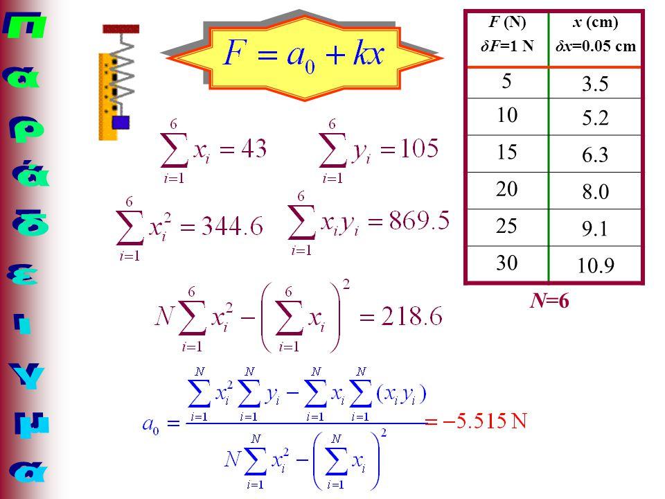F (N) δF=1 N x (cm) δx=0.05 cm 5 3.5 10 5.2 15 6.3 20 8.0 25 9.1 30 10.9 N=6