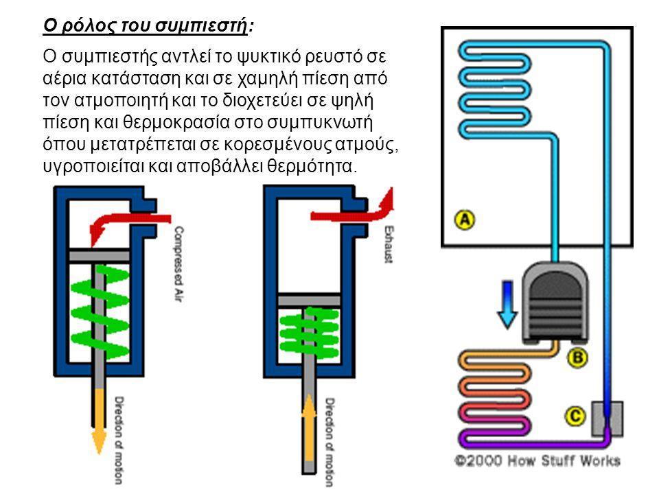 Ο συμπιεστής αντλεί το ψυκτικό ρευστό σε αέρια κατάσταση και σε χαμηλή πίεση από τον ατμοποιητή και το διοχετεύει σε ψηλή πίεση και θερμοκρασία στο συ