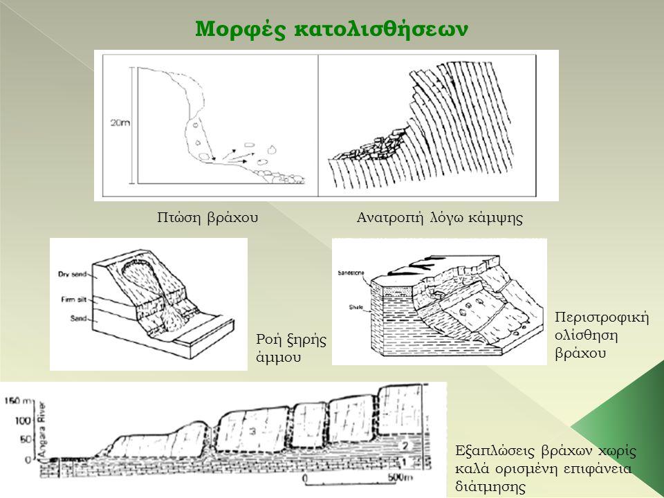 Μορφές κατολισθήσεων Πτώση βράχουΑνατροπή λόγω κάμψης Ροή ξηρής άμμου Περιστροφική ολίσθηση βράχου Εξαπλώσεις βράχων χωρίς καλά ορισμένη επιφάνεια διά