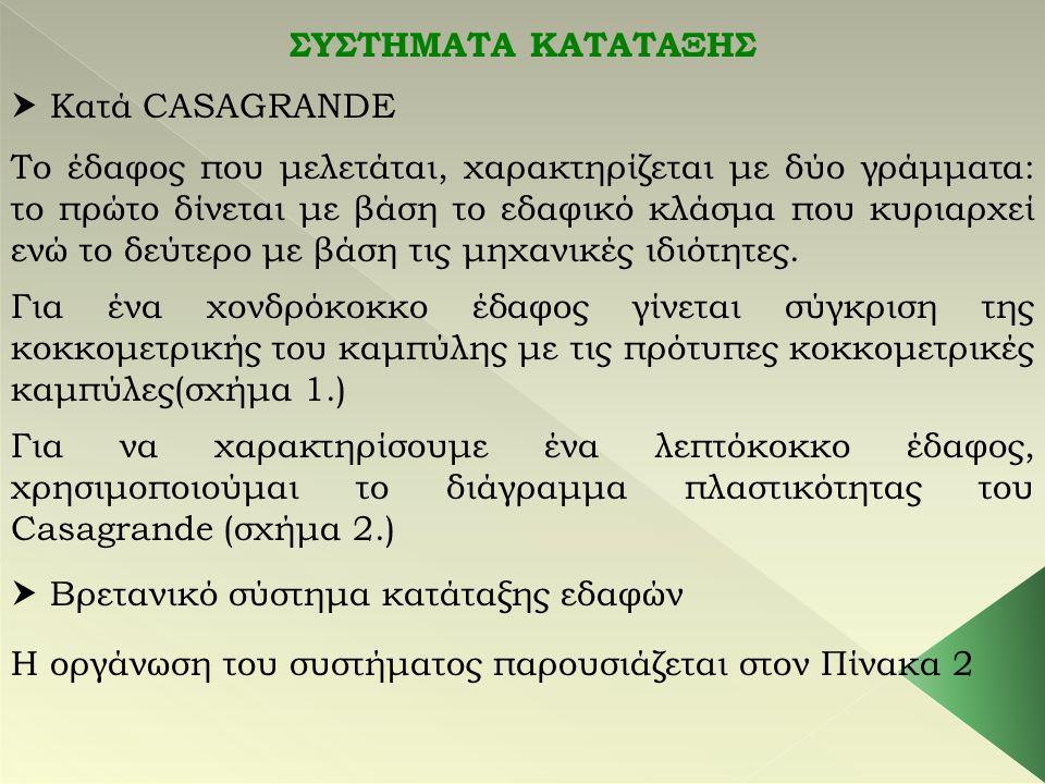 ΣΥΣΤΗΜΑΤΑ ΚΑΤΑΤΑΞΗΣ  Κατά CASAGRANDE Το έδαφος που μελετάται, χαρακτηρίζεται με δύο γράμματα: το πρώτο δίνεται με βάση το εδαφικό κλάσμα που κυριαρχε