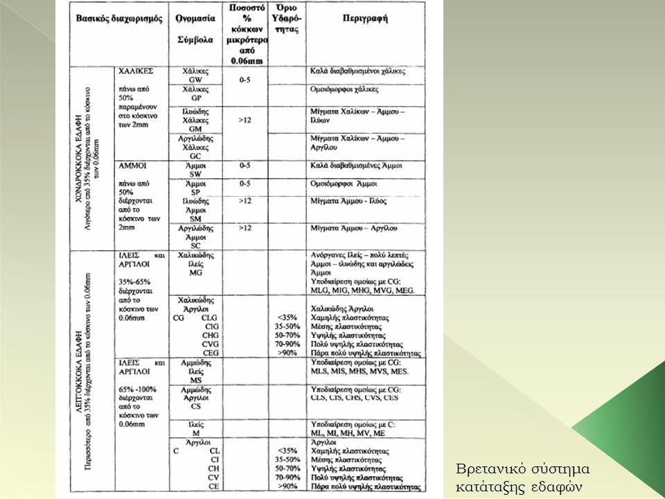 Οι ευαίσθητες περιοχές  Ζώνη Παξών  Ιόνιος Ζώνη  Ζώνη Γαβρόβου - Τριπόλεως  Ζώνη Ωλονού - Πίνδου  Ζώνη Παρνασσού - Γκιώνας  Ζώνη Ανατολικής Ελλάδας ή Υποπελαγονική  Ζώνη Ροδόπης