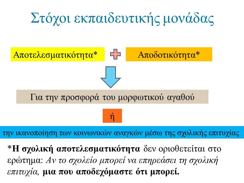 Στόχοι εκπαιδευτικής μονάδας Αποτελεσματικότητα*Αποδοτικότητα* Για την προσφορά του μορφωτικού αγαθού *Η σχολική αποτελεσματικότητα δεν οριοθετείται σ