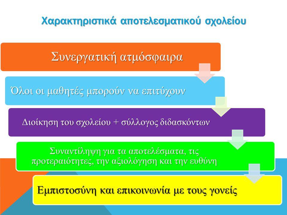 Χαρακτηριστικά αποτελεσματικού σχολείου Συνεργατική ατμόσφαιρα Όλοι οι μαθητές μπορούν να επιτύχουν Διοίκηση του σχολείου + σύλλογος διδασκόντων Συναν