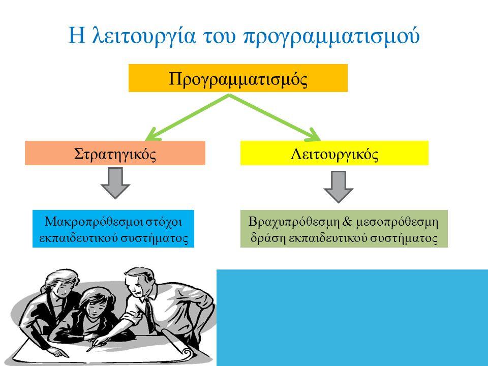 Η λειτουργία του προγραμματισμού Προγραμματισμός ΣτρατηγικόςΛειτουργικός Μακροπρόθεσμοι στόχοι εκπαιδευτικού συστήματος Βραχυπρόθεσμη & μεσοπρόθεσμη δ