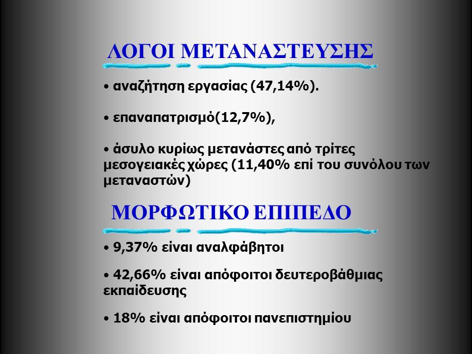 • αναζήτηση εργασίας (47,14%). • επαναπατρισμό(12,7%), • άσυλο κυρίως μετανάστες από τρίτες μεσογειακές χώρες (11,40% επί του συνόλου των μεταναστών)