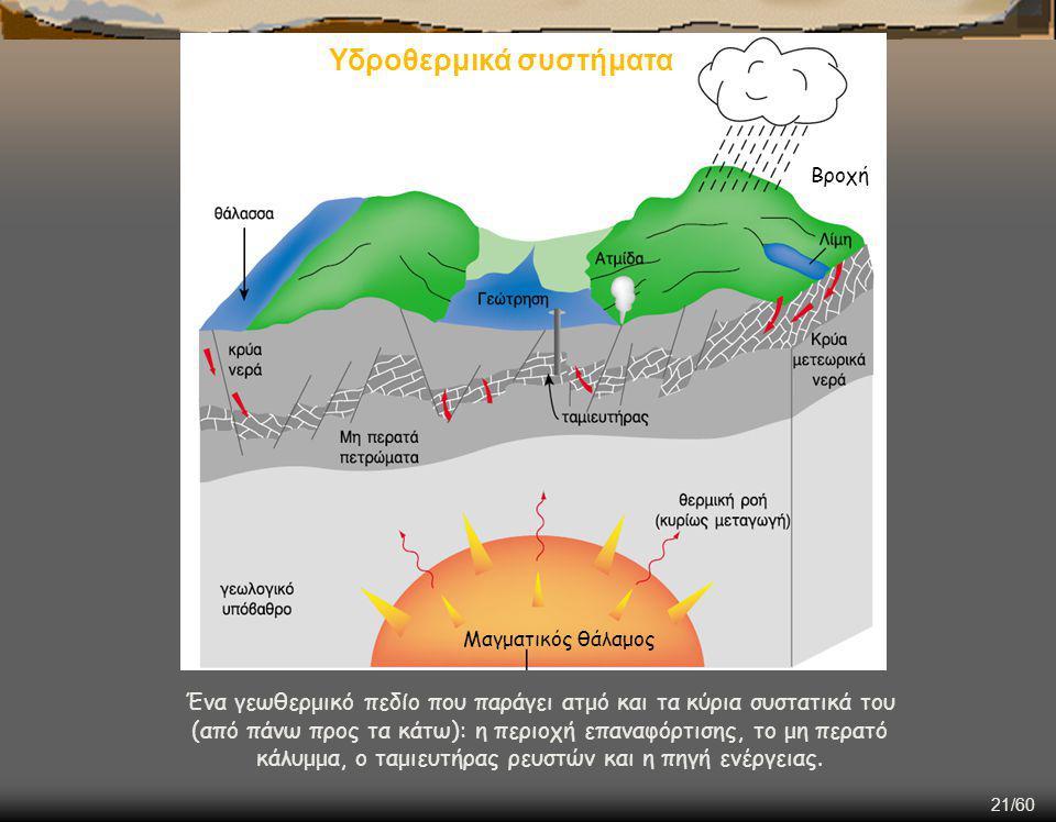 21/60 Ένα γεωθερμικό πεδίο που παράγει ατμό και τα κύρια συστατικά του (από πάνω προς τα κάτω): η περιοχή επαναφόρτισης, το μη περατό κάλυμμα, ο ταμιευτήρας ρευστών και η πηγή ενέργειας.