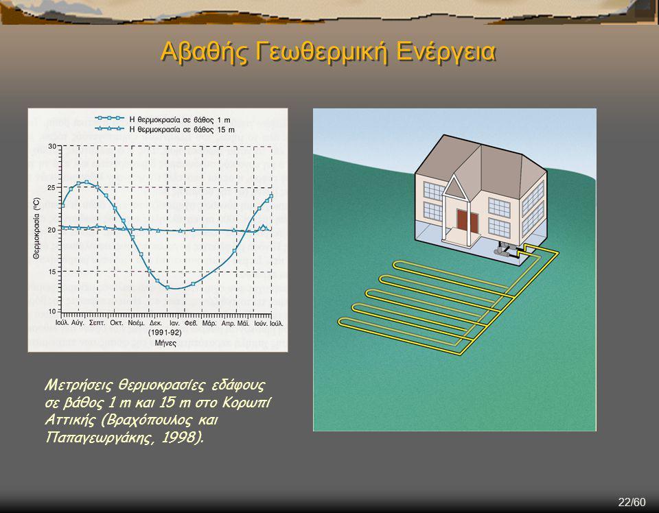 22/60 Αβαθής Γεωθερμική Ενέργεια Μετρήσεις θερμοκρασίες εδάφους σε βάθος 1 m και 15 m στο Κορωπί Αττικής (Βραχόπουλος και Παπαγεωργάκης, 1998).