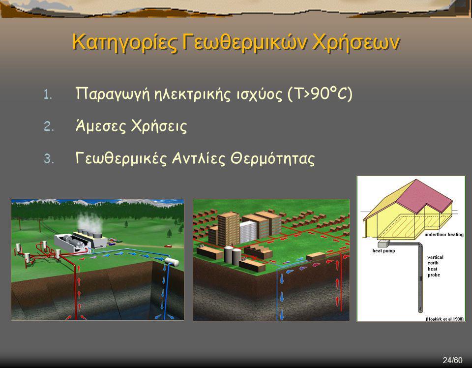 24/60 Κατηγορίες Γεωθερμικών Χρήσεων 1.Παραγωγή ηλεκτρικής ισχύος (Τ>90ºC) 2.