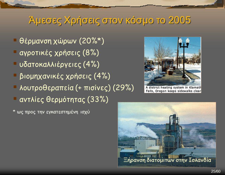 25/60 Ξήρανση διατομιτών στην Ισλανδία  θέρμανση χώρων (20%*)  αγροτικές χρήσεις (8%)  υδατοκαλλιέργειες (4%)  βιομηχανικές χρήσεις (4%)  λουτροθεραπεία (+ πισίνες) (29%)  αντλίες θερμότητας (33%) * ως προς την εγκατεστημένη ισχύ Άμεσες Χρήσεις στον κόσμο το 2005