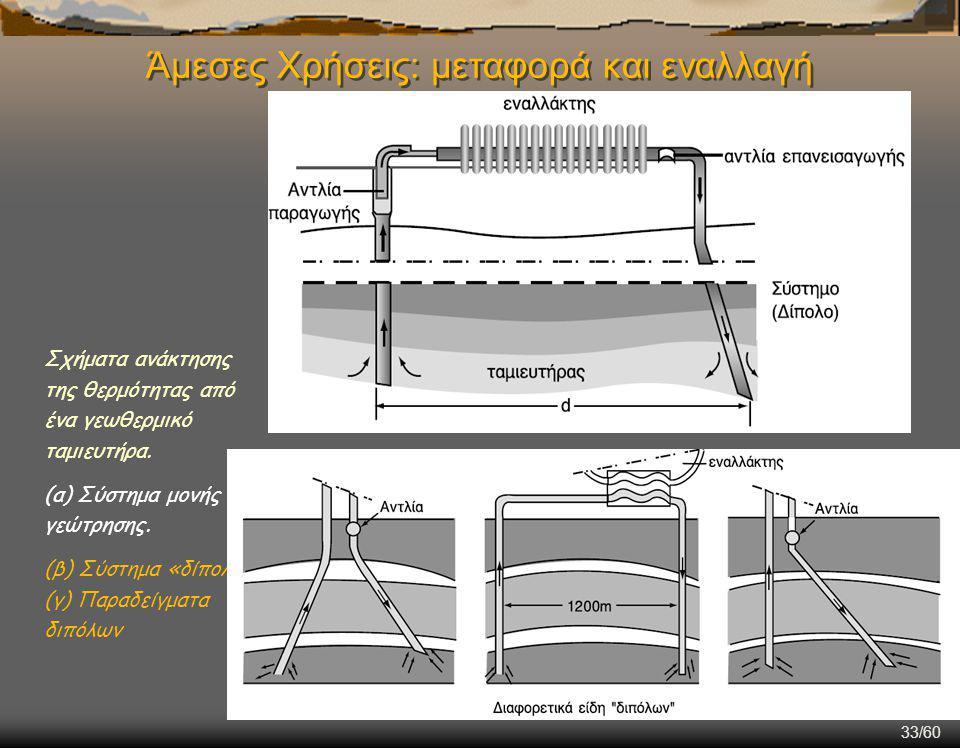 33/60 Άμεσες Χρήσεις: μεταφορά και εναλλαγή Σχήματα ανάκτησης της θερμότητας από ένα γεωθερμικό ταμιευτήρα.