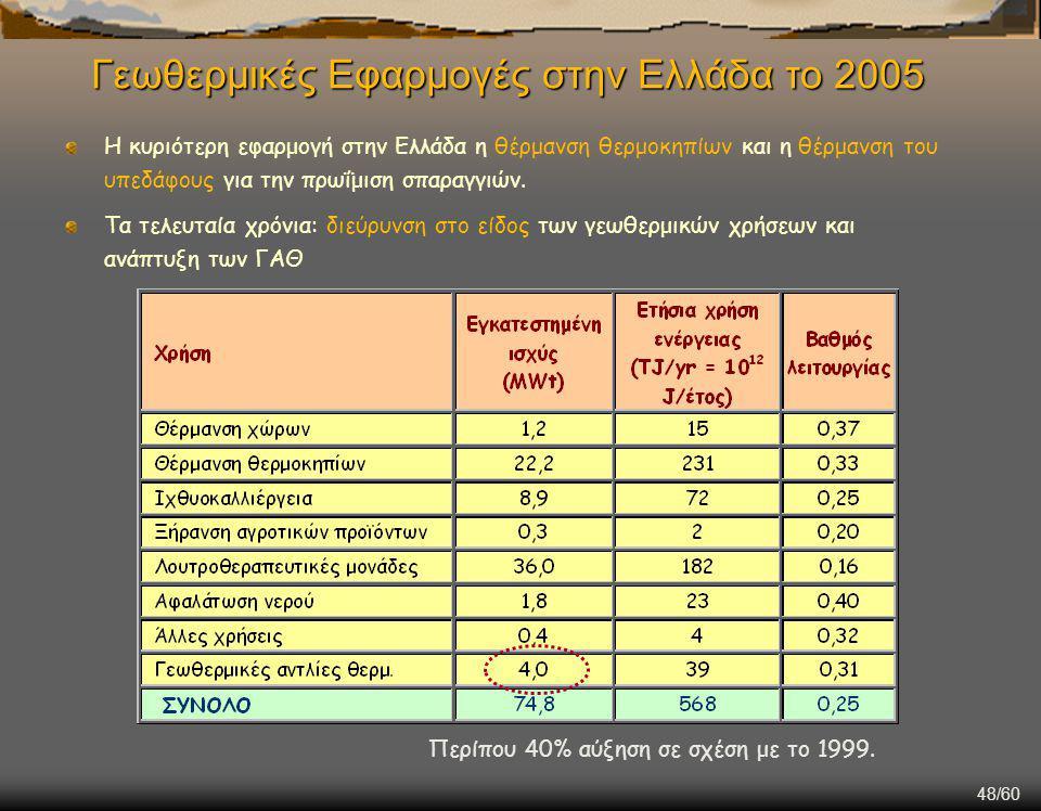 48/60 Η κυριότερη εφαρμογή στην Ελλάδα η θέρμανση θερμοκηπίων και η θέρμανση του υπεδάφους για την πρωΐμιση σπαραγγιών.