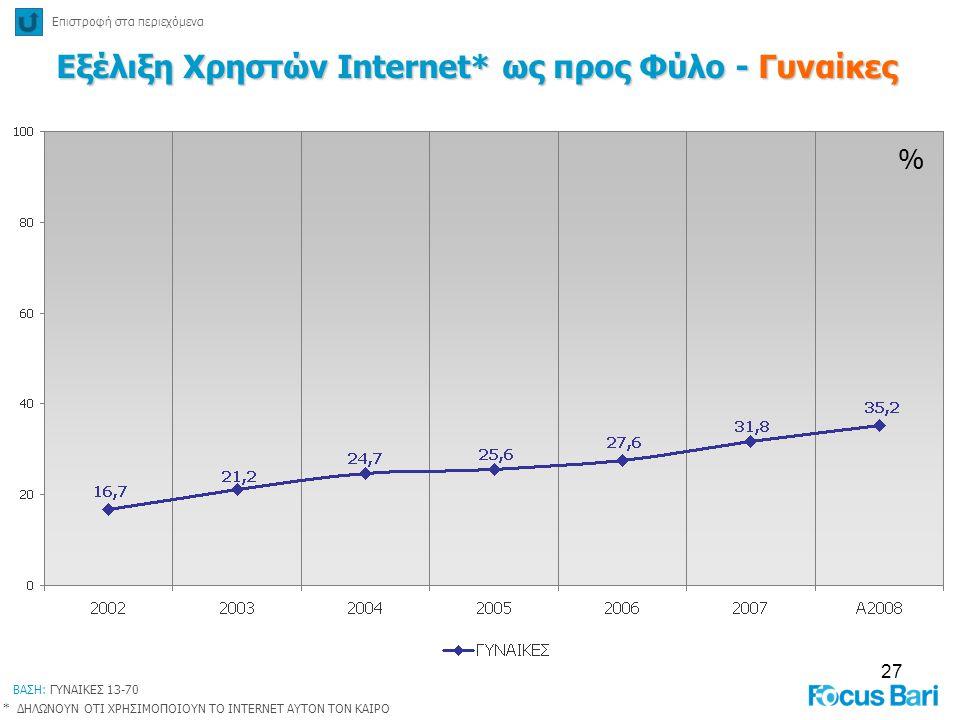 27 % Εξέλιξη Χρηστών Internet* ως προς Φύλο - Γυναίκες Επιστροφή στα περιεχόμενα * ΔΗΛΩΝΟΥΝ ΟΤΙ ΧΡΗΣΙΜΟΠΟΙΟΥΝ ΤΟ INTERNET ΑΥΤΟΝ ΤΟΝ ΚΑΙΡΟ ΒΑΣΗ: ΓΥΝΑΙΚ