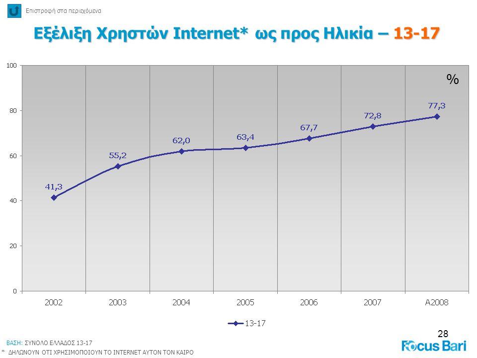 28 % Εξέλιξη Χρηστών Internet* ως προς Ηλικία – 13-17 Επιστροφή στα περιεχόμενα * ΔΗΛΩΝΟΥΝ ΟΤΙ ΧΡΗΣΙΜΟΠΟΙΟΥΝ ΤΟ INTERNET ΑΥΤΟΝ ΤΟΝ ΚΑΙΡΟ ΒΑΣΗ: ΣΥΝΟΛΟ