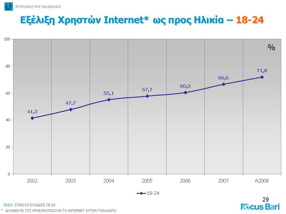29 % Εξέλιξη Χρηστών Internet* ως προς Ηλικία – 18-24 Επιστροφή στα περιεχόμενα * ΔΗΛΩΝΟΥΝ ΟΤΙ ΧΡΗΣΙΜΟΠΟΙΟΥΝ ΤΟ INTERNET ΑΥΤΟΝ ΤΟΝ ΚΑΙΡΟ ΒΑΣΗ: ΣΥΝΟΛΟ