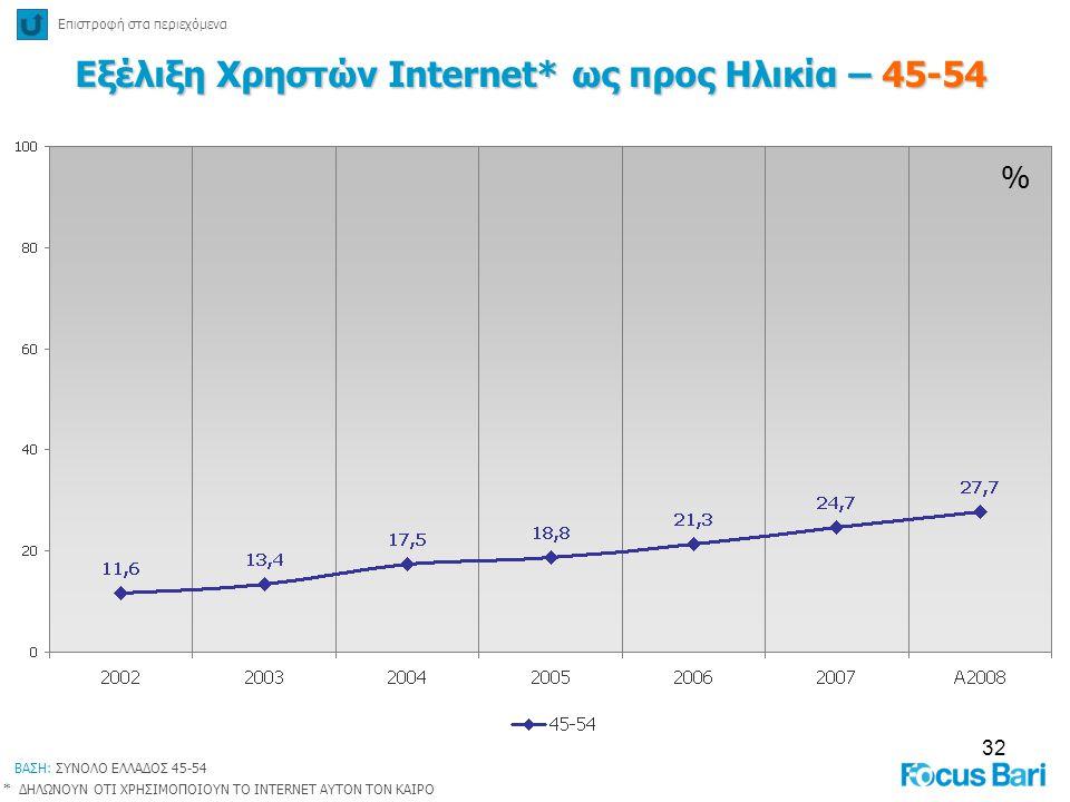 32 % Εξέλιξη Χρηστών Internet* ως προς Ηλικία – 45-54 Επιστροφή στα περιεχόμενα * ΔΗΛΩΝΟΥΝ ΟΤΙ ΧΡΗΣΙΜΟΠΟΙΟΥΝ ΤΟ INTERNET ΑΥΤΟΝ ΤΟΝ ΚΑΙΡΟ ΒΑΣΗ: ΣΥΝΟΛΟ