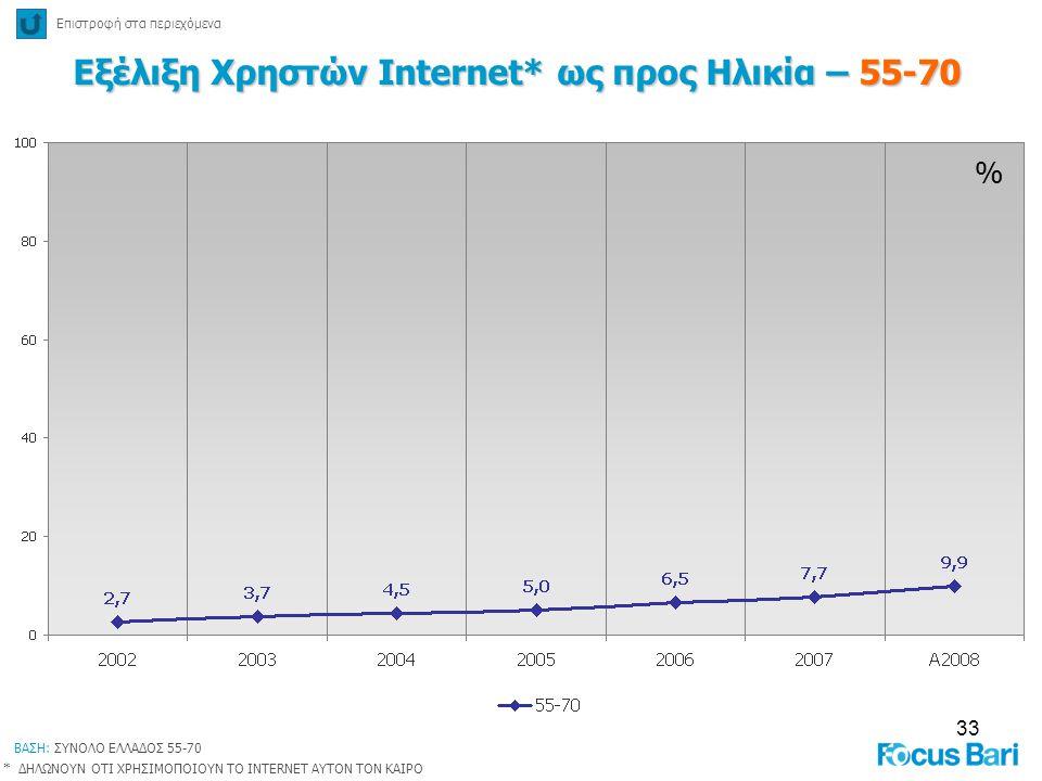 33 % Εξέλιξη Χρηστών Internet* ως προς Ηλικία – 55-70 Επιστροφή στα περιεχόμενα * ΔΗΛΩΝΟΥΝ ΟΤΙ ΧΡΗΣΙΜΟΠΟΙΟΥΝ ΤΟ INTERNET ΑΥΤΟΝ ΤΟΝ ΚΑΙΡΟ ΒΑΣΗ: ΣΥΝΟΛΟ