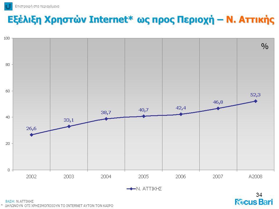 34 % Εξέλιξη Χρηστών Internet* ως προς Περιοχή – Ν. Αττικής Επιστροφή στα περιεχόμενα ΒΑΣΗ: Ν.ΑΤΤΙΚΗΣ * ΔΗΛΩΝΟΥΝ ΟΤΙ ΧΡΗΣΙΜΟΠΟΙΟΥΝ ΤΟ INTERNET ΑΥΤΟΝ Τ