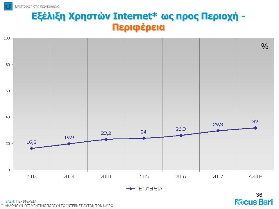 36 % Εξέλιξη Χρηστών Internet* ως προς Περιοχή - Περιφέρεια Επιστροφή στα περιεχόμενα ΒΑΣΗ: ΠΕΡΙΦΕΡΕΙΑ * ΔΗΛΩΝΟΥΝ ΟΤΙ ΧΡΗΣΙΜΟΠΟΙΟΥΝ ΤΟ INTERNET ΑΥΤΟΝ