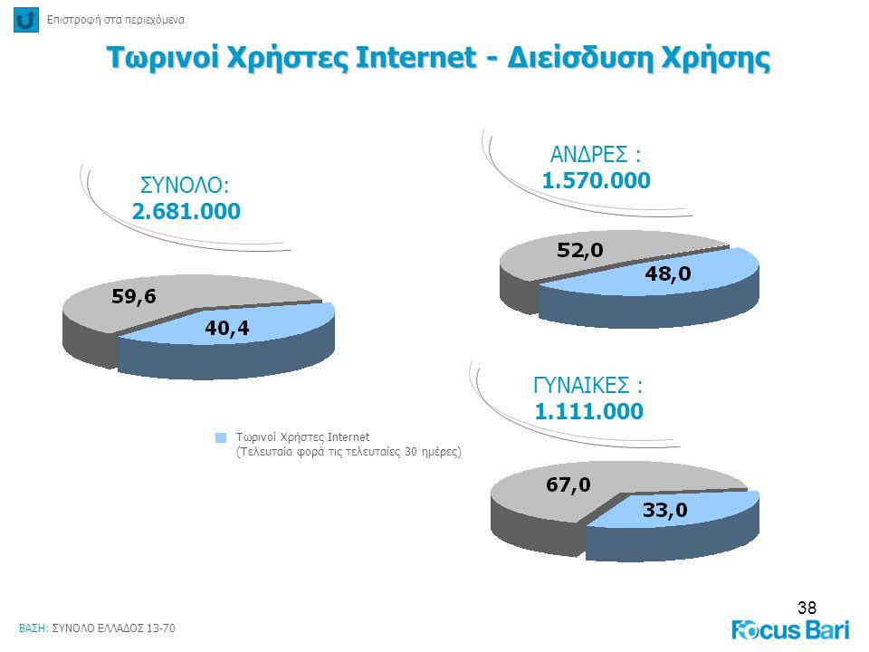 38 ΣΥΝΟΛΟ: 2.681.000 ΒΑΣΗ: ΣΥΝΟΛΟ ΕΛΛΑΔΟΣ 13-70 Τωρινοί Χρήστες Internet (Τελευταία φορά τις τελευταίες 30 ημέρες) ΑΝΔΡΕΣ : 1.570.000 ΓΥΝΑΙΚΕΣ : 1.111