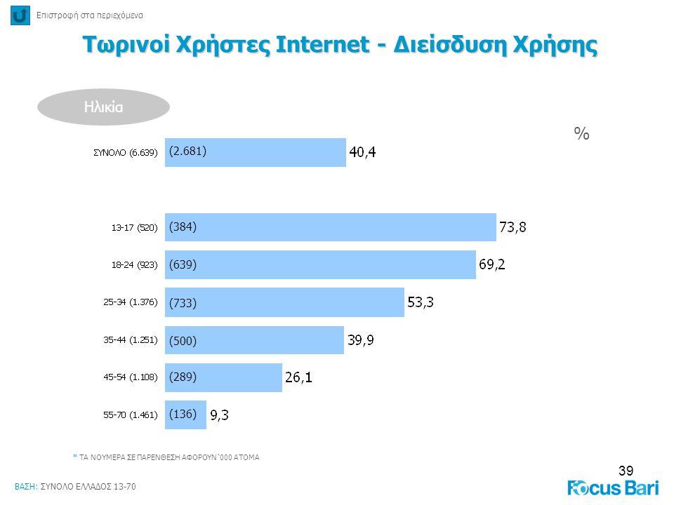 39 % * ΤΑ ΝΟΥΜΕΡΑ ΣΕ ΠΑΡΕΝΘΕΣΗ ΑΦΟΡΟΥΝ '000 ΑΤΟΜΑ Τωρινοί Χρήστες Internet - Διείσδυση Χρήσης Ηλικία (384) (639) (733) (500) (289) (136) (2.681) Επιστ
