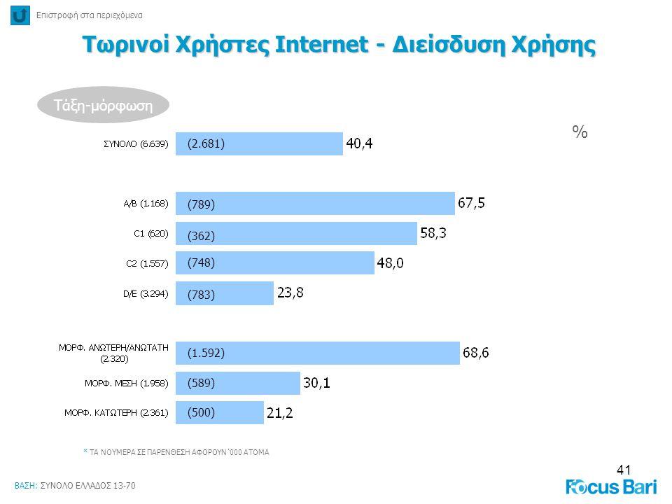 41 % * ΤΑ ΝΟΥΜΕΡΑ ΣΕ ΠΑΡΕΝΘΕΣΗ ΑΦΟΡΟΥΝ '000 ΑΤΟΜΑ Τάξη-μόρφωση (2.681) (789) (362) (748) (783) (1.592) (589) (500) Τωρινοί Χρήστες Internet - Διείσδυσ