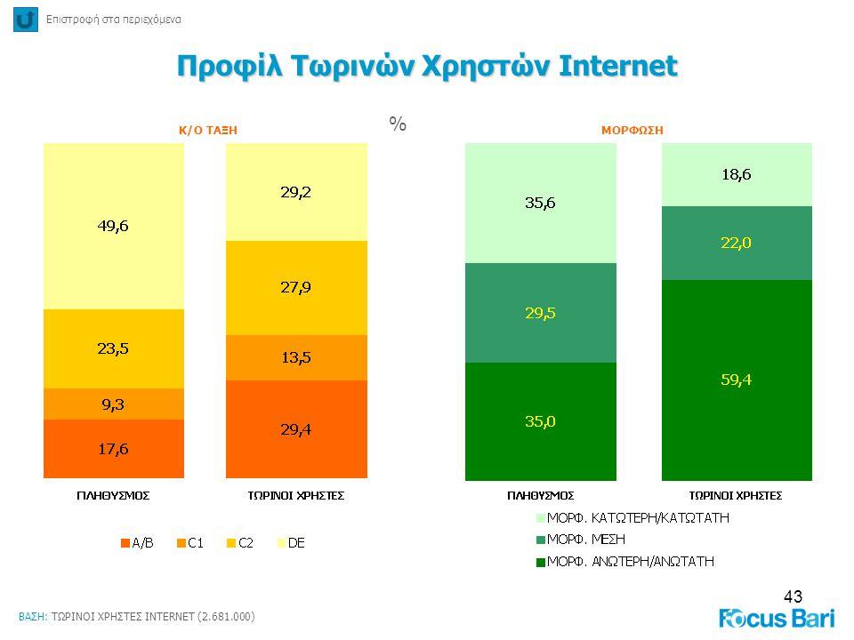43 % Κ/Ο ΤΑΞΗΜΟΡΦΩΣΗ Επιστροφή στα περιεχόμενα Προφίλ Τωρινών Χρηστών Internet ΒΑΣΗ: ΤΩΡΙΝΟΙ ΧΡΗΣΤΕΣ INTERNET (2.681.000)