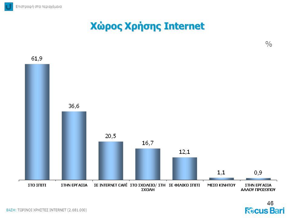 46 Χώρος Χρήσης Internet % Επιστροφή στα περιεχόμενα ΒΑΣΗ: ΤΩΡΙΝΟΙ ΧΡΗΣΤΕΣ INTERNET (2.681.000)
