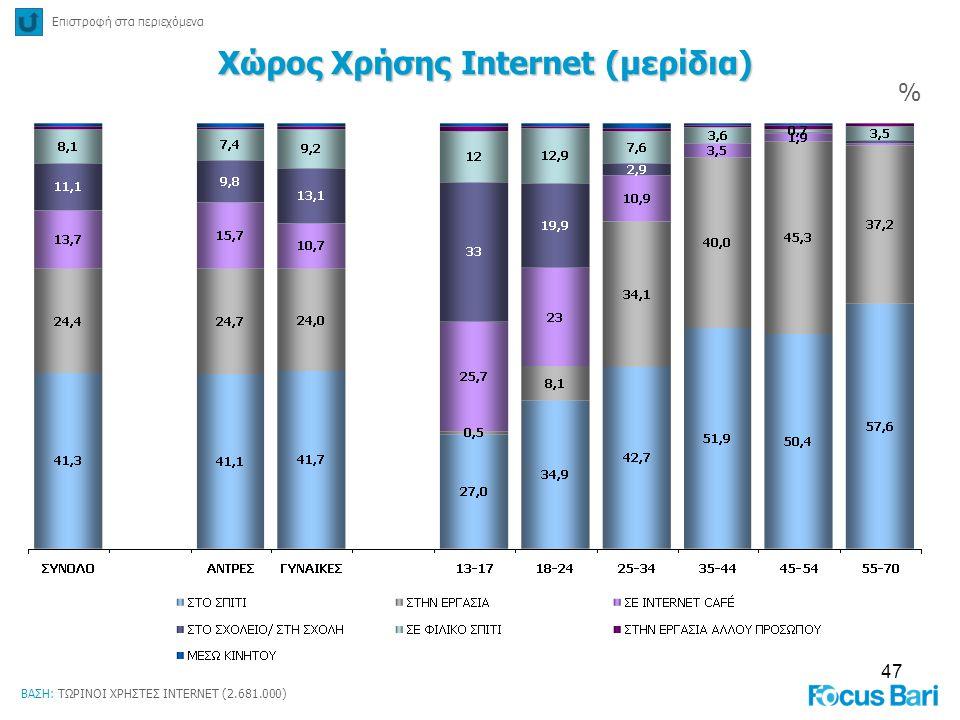 47 Χώρος Χρήσης Internet (μερίδια) % Επιστροφή στα περιεχόμενα ΒΑΣΗ: ΤΩΡΙΝΟΙ ΧΡΗΣΤΕΣ INTERNET (2.681.000)