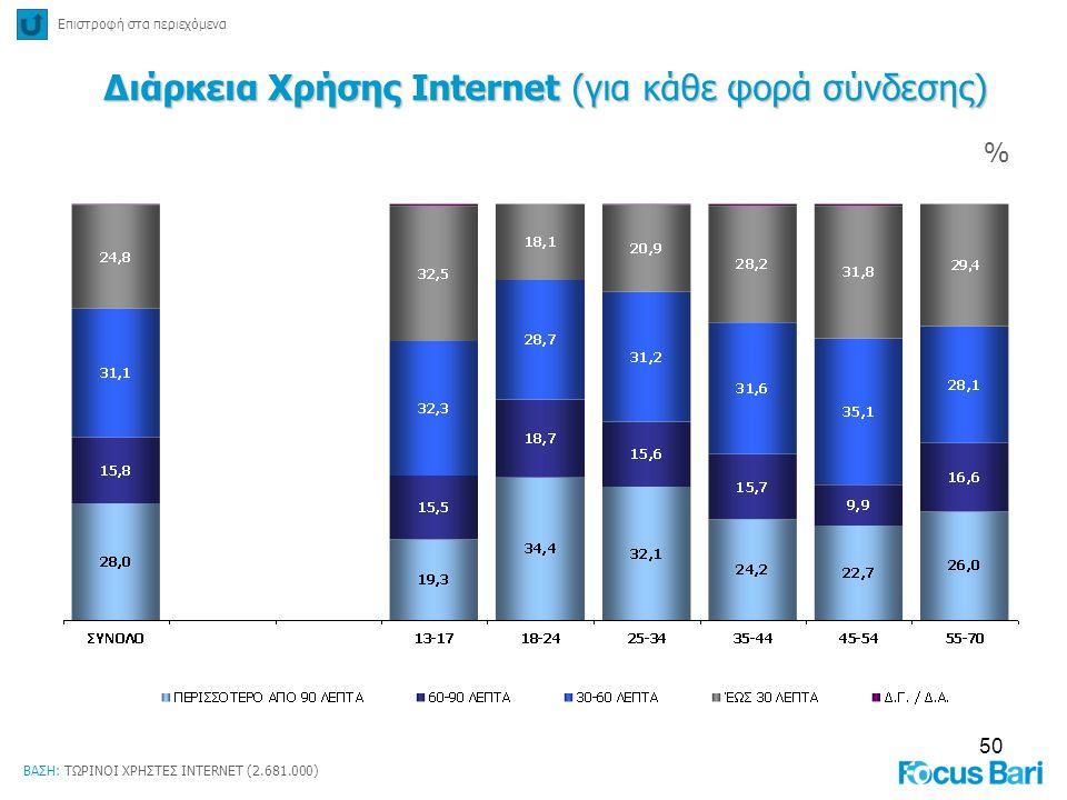 50 % Επιστροφή στα περιεχόμενα Διάρκεια Χρήσης Internet (για κάθε φορά σύνδεσης) ΒΑΣΗ: ΤΩΡΙΝΟΙ ΧΡΗΣΤΕΣ INTERNET (2.681.000)