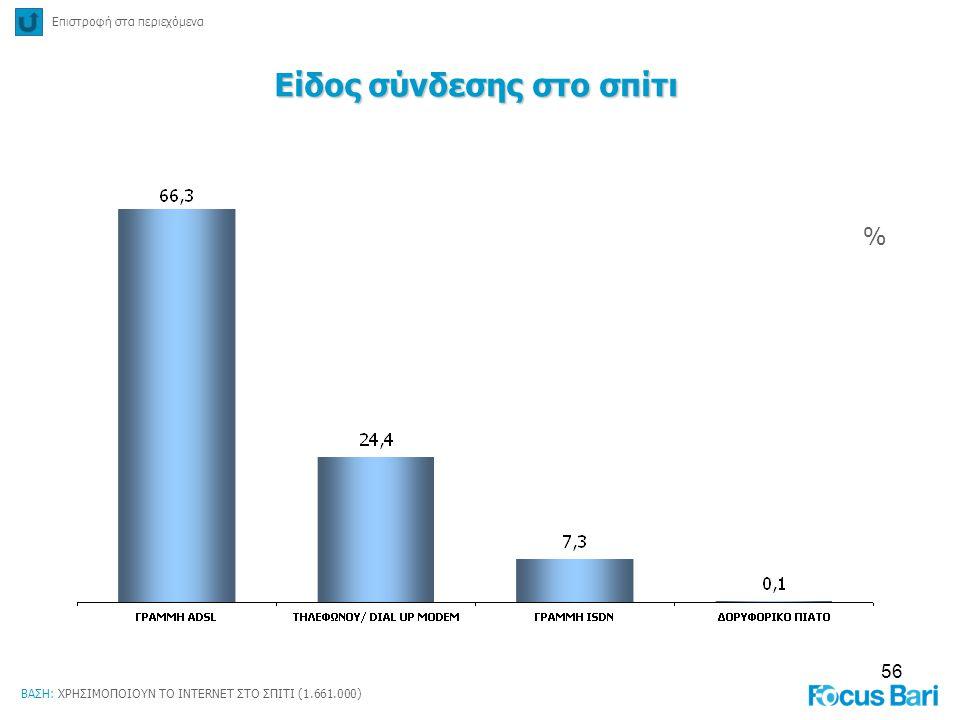 56 % Επιστροφή στα περιεχόμενα Είδος σύνδεσης στο σπίτι ΒΑΣΗ: ΧΡΗΣΙΜΟΠΟΙΟΥΝ ΤΟ INTERNET ΣΤΟ ΣΠΙΤΙ (1.661.000)