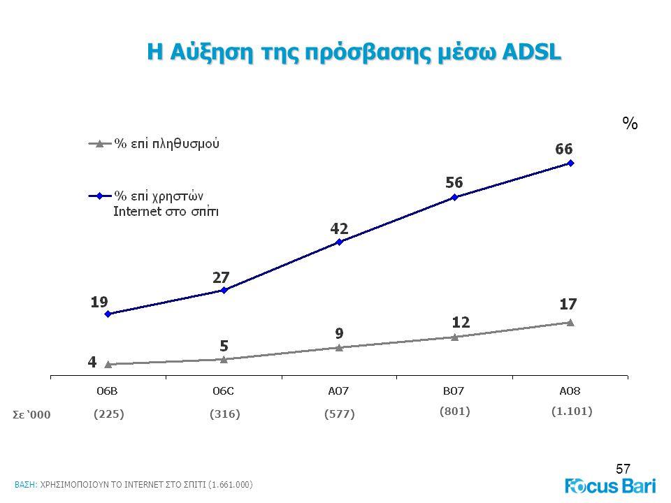 57 Η Αύξηση της πρόσβασης μέσω ADSL Σε '000 (225)(316)(577) (801) % (1.101) ΒΑΣΗ: ΧΡΗΣΙΜΟΠΟΙΟΥΝ ΤΟ INTERNET ΣΤΟ ΣΠΙΤΙ (1.661.000)