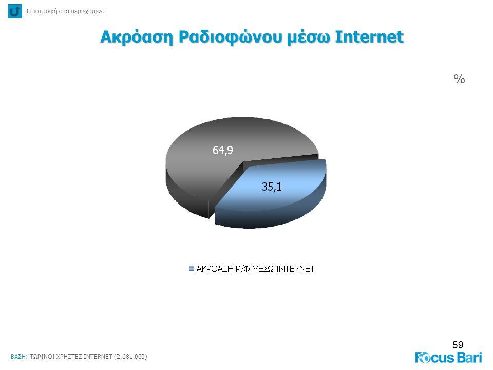 59 % Επιστροφή στα περιεχόμενα Ακρόαση Ραδιοφώνου μέσω Internet ΒΑΣΗ: ΤΩΡΙΝΟΙ ΧΡΗΣΤΕΣ INTERNET (2.681.000)