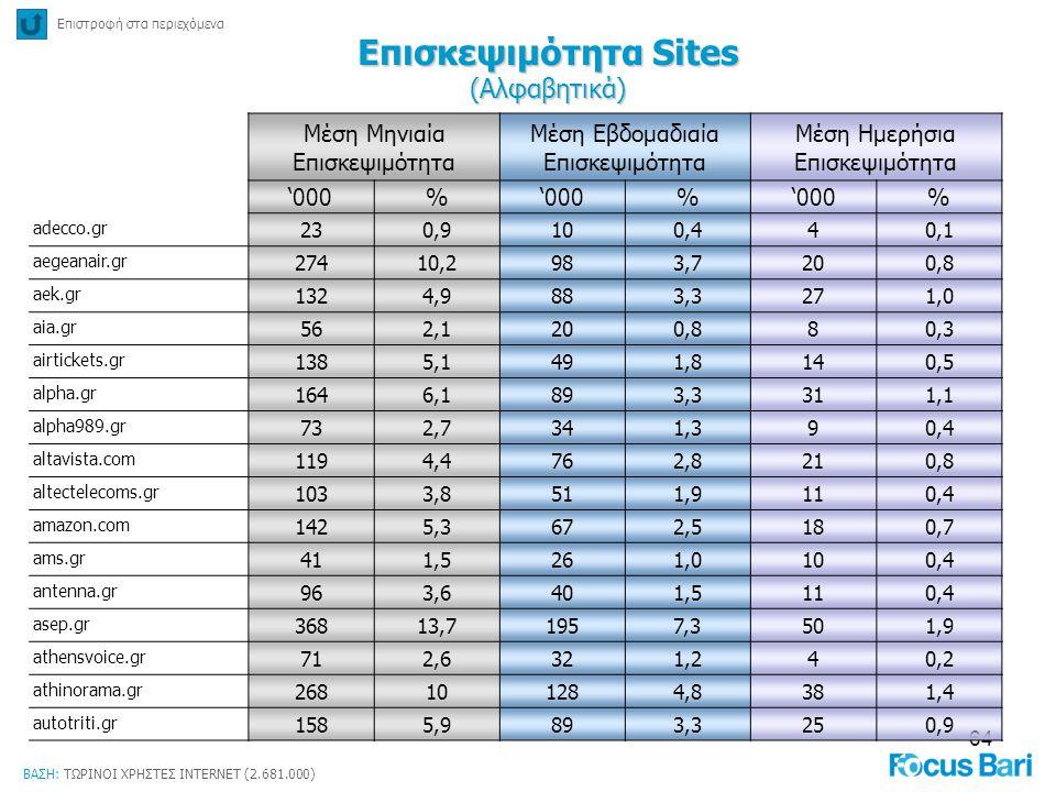 64 Επισκεψιμότητα Sites (Αλφαβητικά) Επιστροφή στα περιεχόμενα ΒΑΣΗ: ΤΩΡΙΝΟΙ ΧΡΗΣΤΕΣ INTERNET (2.681.000) Μέση Μηνιαία Επισκεψιμότητα Μέση Εβδομαδιαία