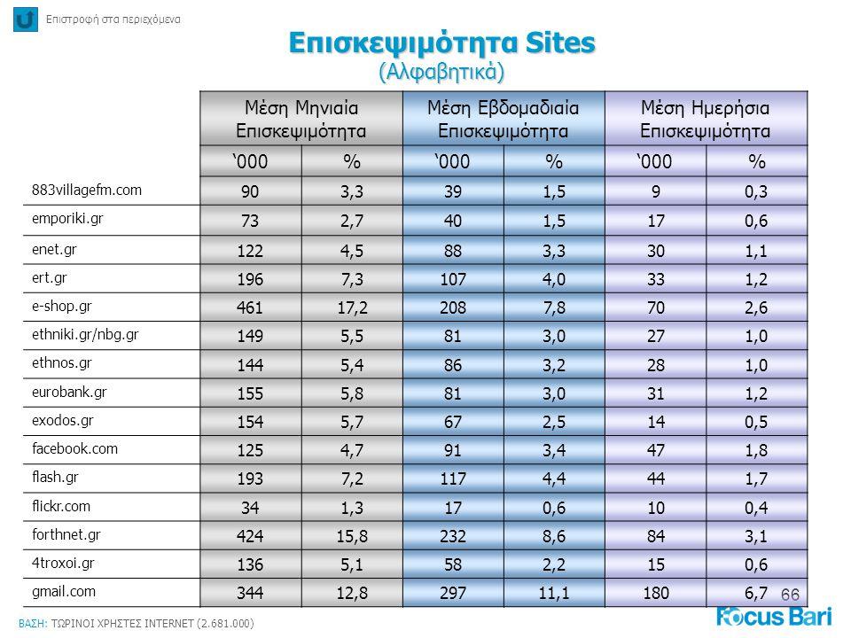 66 Επιστροφή στα περιεχόμενα Επισκεψιμότητα Sites (Αλφαβητικά) ΒΑΣΗ: ΤΩΡΙΝΟΙ ΧΡΗΣΤΕΣ INTERNET (2.681.000) Μέση Μηνιαία Επισκεψιμότητα Μέση Εβδομαδιαία