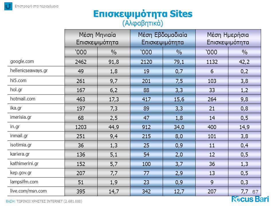 67 Επιστροφή στα περιεχόμενα Επισκεψιμότητα Sites (Αλφαβητικά) ΒΑΣΗ: ΤΩΡΙΝΟΙ ΧΡΗΣΤΕΣ INTERNET (2.681.000) Μέση Μηνιαία Επισκεψιμότητα Μέση Εβδομαδιαία