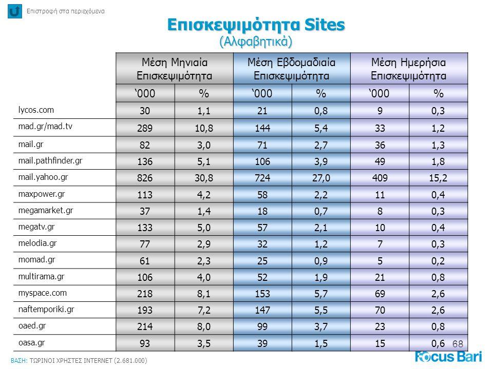 68 Επιστροφή στα περιεχόμενα Επισκεψιμότητα Sites (Αλφαβητικά) ΒΑΣΗ: ΤΩΡΙΝΟΙ ΧΡΗΣΤΕΣ INTERNET (2.681.000) Μέση Μηνιαία Επισκεψιμότητα Μέση Εβδομαδιαία