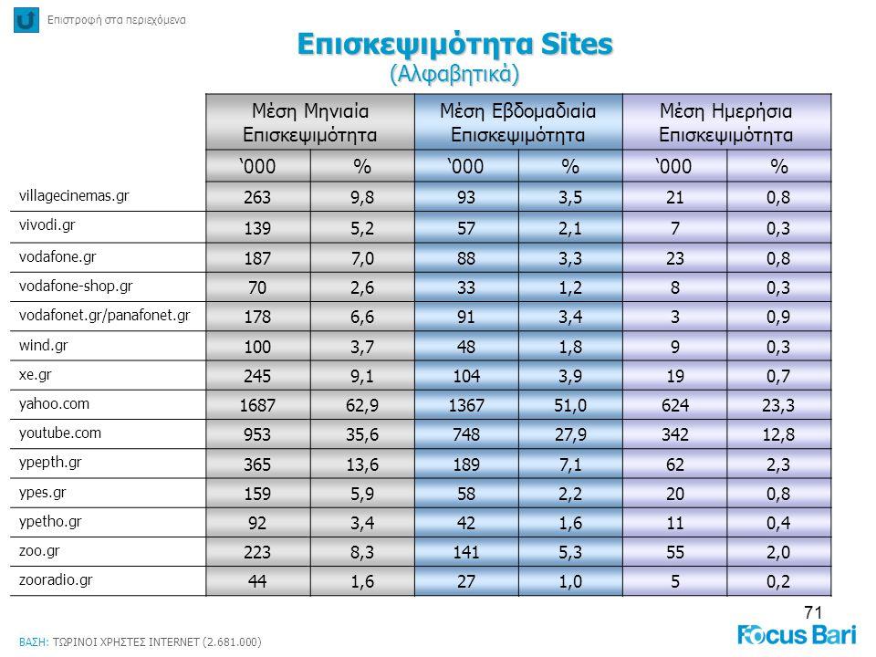 71 Επιστροφή στα περιεχόμενα Επισκεψιμότητα Sites (Αλφαβητικά) ΒΑΣΗ: ΤΩΡΙΝΟΙ ΧΡΗΣΤΕΣ INTERNET (2.681.000) Μέση Μηνιαία Επισκεψιμότητα Μέση Εβδομαδιαία